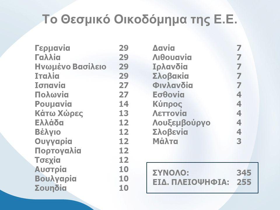 Το Θεσμικό Οικοδόμημα της Ε.Ε. Γερμανία 29 Γαλλία 29 Ηνωμένο Βασίλειο 29 Ιταλία 29 Ισπανία 27 Πολωνία 27 Ρουμανία14 Κάτω Χώρες 13 Ελλάδα 12 Βέλγιο 12
