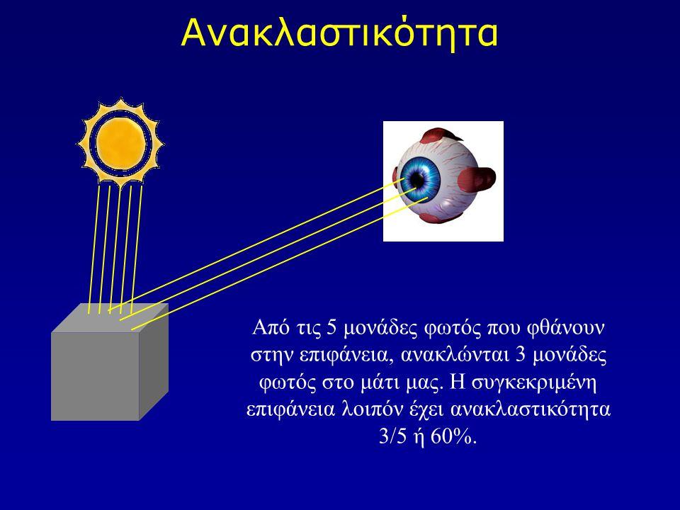 Ανακλαστικότητα Από τις 5 μονάδες φωτός που φθάνουν στην επιφάνεια, ανακλώνται 3 μονάδες φωτός στο μάτι μας. Η συγκεκριμένη επιφάνεια λοιπόν έχει ανακ