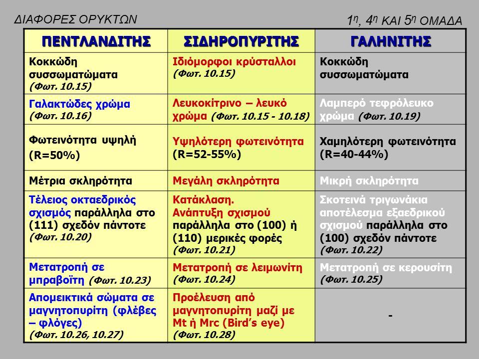 ΠΕΝΤΛΑΝΔΙΤΗΣΣΙΔΗΡΟΠΥΡΙΤΗΣΓΑΛΗΝΙΤΗΣ Κοκκώδη συσσωματώματα (Φωτ. 10.15) Ιδιόμορφοι κρύσταλλοι (Φωτ. 10.15) Κοκκώδη συσσωματώματα Γαλακτώδες χρώμα (Φωτ.