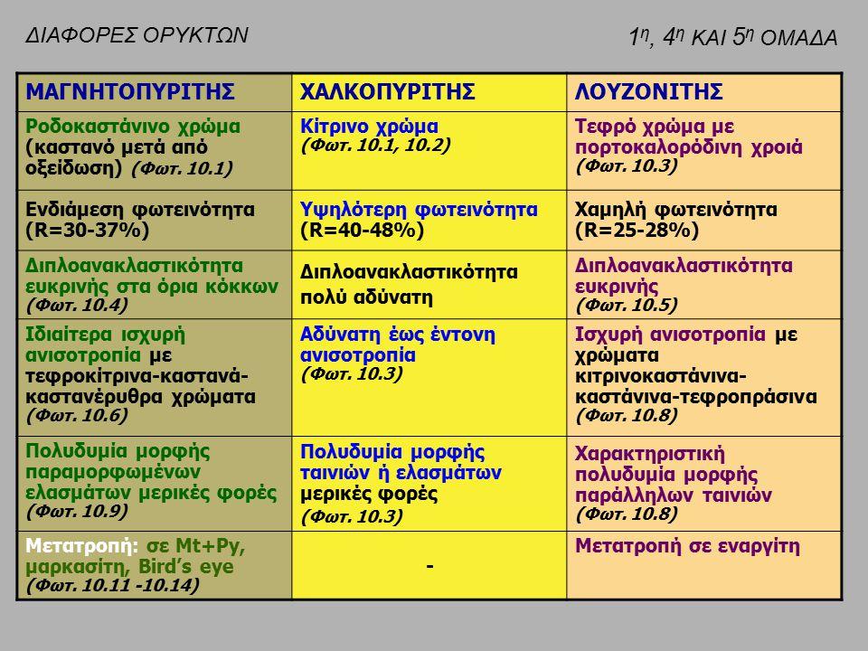 ΜΑΓΝΗΤΟΠΥΡΙΤΗΣΧΑΛΚΟΠΥΡΙΤΗΣΛΟΥΖΟΝΙΤΗΣ Ροδοκαστάνινο χρώμα (καστανό μετά από οξείδωση) (Φωτ. 10.1) Κίτρινο χρώμα (Φωτ. 10.1, 10.2) Τεφρό χρώμα με πορτοκ