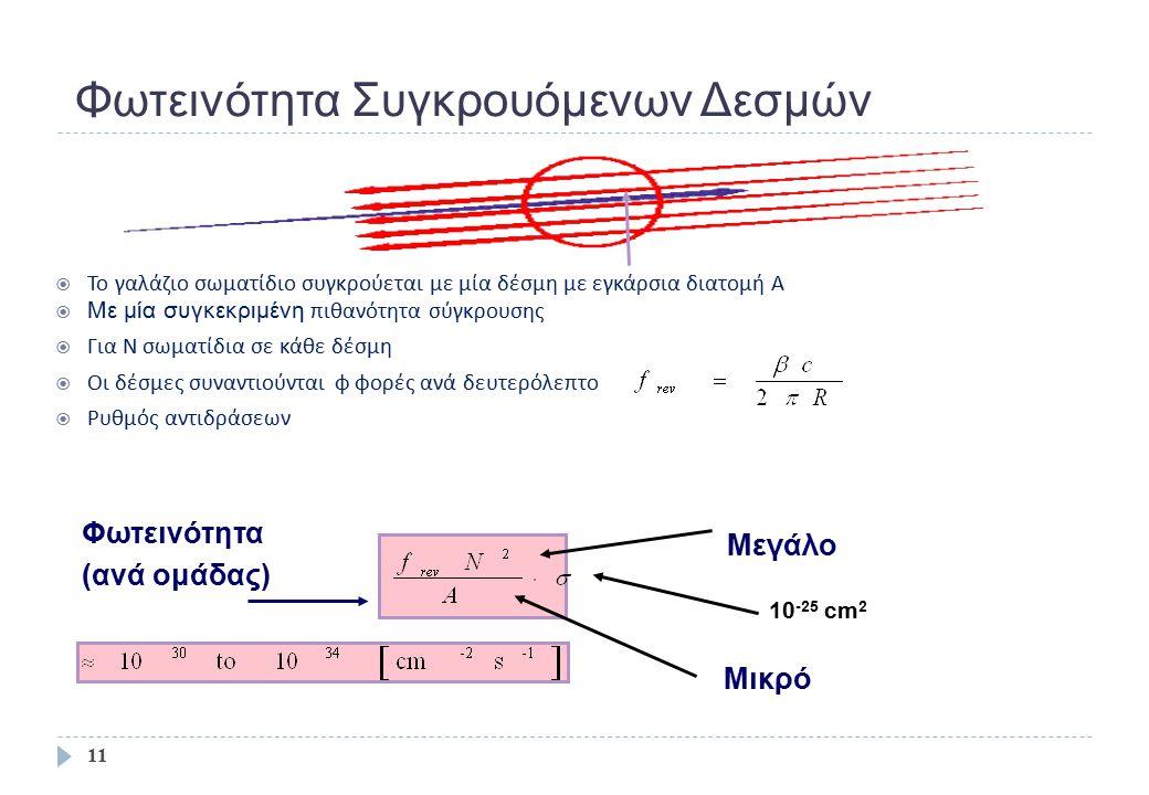 Φωτεινότητα Συγκρουόμενων Δεσμών  Το γαλάζιο σωματίδιο συγκρούεται με μία δέσμη με εγκάρσια διατομή A  Με μία συγκεκριμένη πιθανότητα σύγκρουσης  Γ