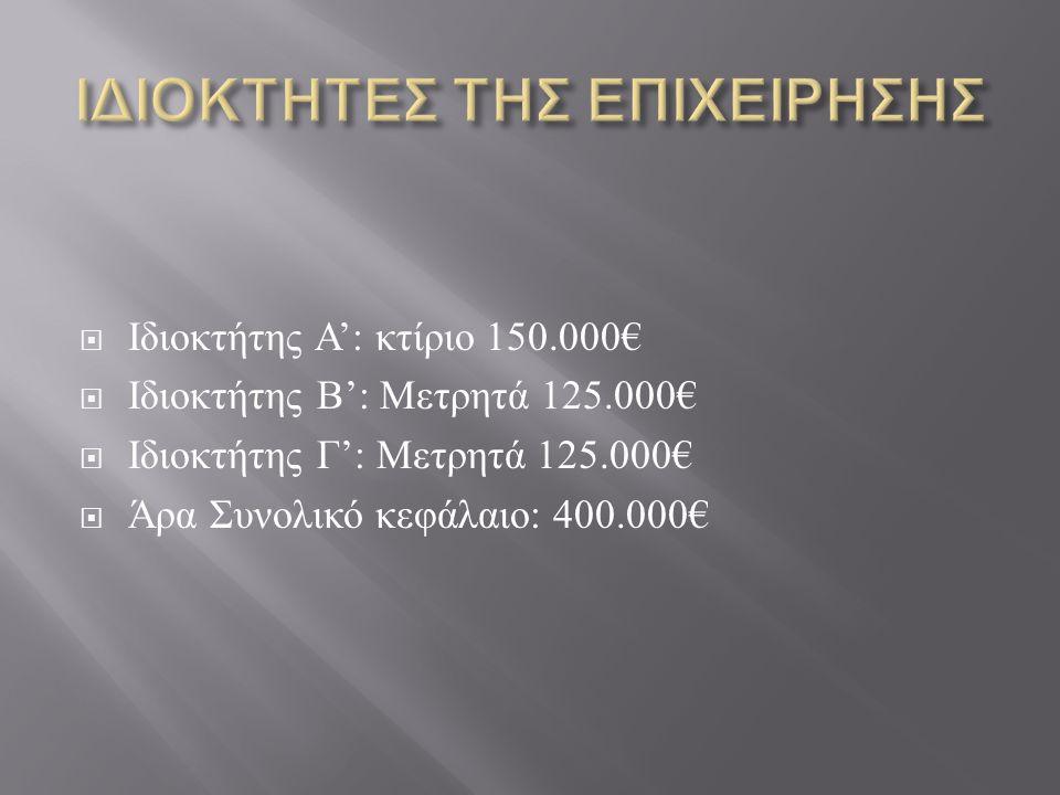  Ιδιοκτήτης Α ': κτίριο 150.000€  Ιδιοκτήτης Β ': Μετρητά 125.000€  Ιδιοκτήτης Γ ': Μετρητά 125.000€  Άρα Συνολικό κεφάλαιο : 400.000€