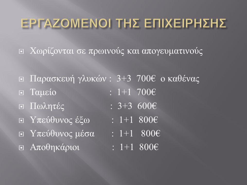  Χωρίζονται σε πρωινούς και απογευματινούς  Παρασκευή γλυκών : 3+3 700€ ο καθένας  Ταμείο : 1+1 700€  Πωλητές : 3+3 600€  Υπεύθυνος έξω : 1+1 800€  Υπεύθυνος μέσα : 1+1 800€  Αποθηκάριοι : 1+1 800€