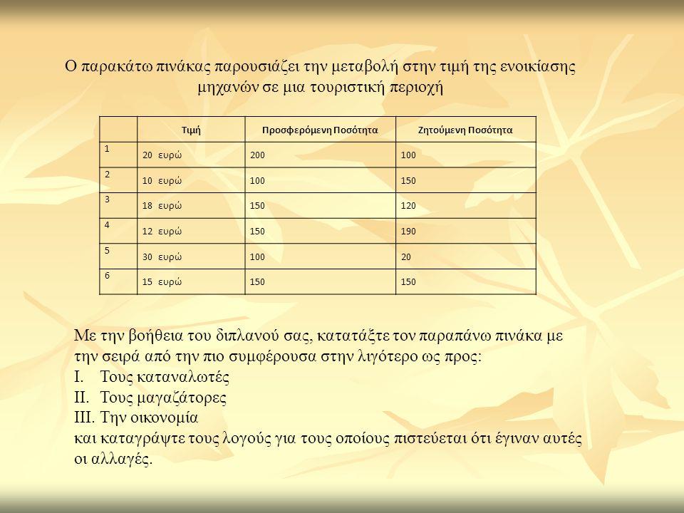 ΤιμήΠροσφερόμενη ΠοσότηταΖητούμενη Ποσότητα 1 20 ευρώ200100 2 10 ευρώ100150 3 18 ευρώ150120 4 12 ευρώ150190 5 30 ευρώ10020 6 15 ευρώ150 Με την βοήθεια