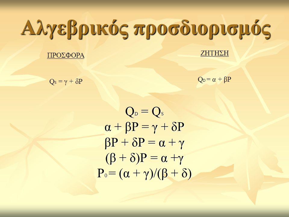 Αλγεβρικός προσδιορισμός Q D = Q S α + βP = γ + δP βP + δP = α + γ (β + δ)P = α +γ P 0 = (α + γ)/(β + δ) ΠΡΟΣΦΟΡΑ Q S = γ + δP ΖΗΤΗΣΗ Q D = α + βP