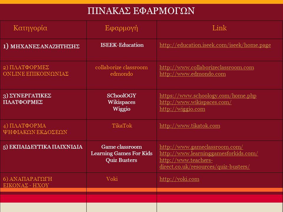 ΚατηγορίαΕφαρμογήLink 1) ΜΗΧΑΝΕΣ ΑΝΑΖΗΤΗΣΗΣ ISEEK-Educationhttp://education.iseek.com/iseek/home.page 2) ΠΛΑΤΦΟΡΜΕΣ ONLINE ΕΠΙΚΟΙΝΩΝΙΑΣ collaborize cl