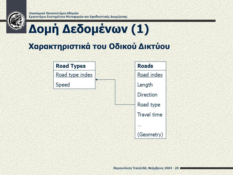 Παρουσίαση TransCAD, Νοέμβριος 2004 - 20 Οικονομικό Πανεπιστήμιο Αθηνών Εργαστήριο Συστημάτων Μεταφορών και Εφοδιαστικής Διαχείρισης Δομή Δεδομένων (1) Roads Road index Length Direction Road type Travel time … (Geometry) Road Types Road type index Speed Χαρακτηριστικά του Οδικού Δικτύου