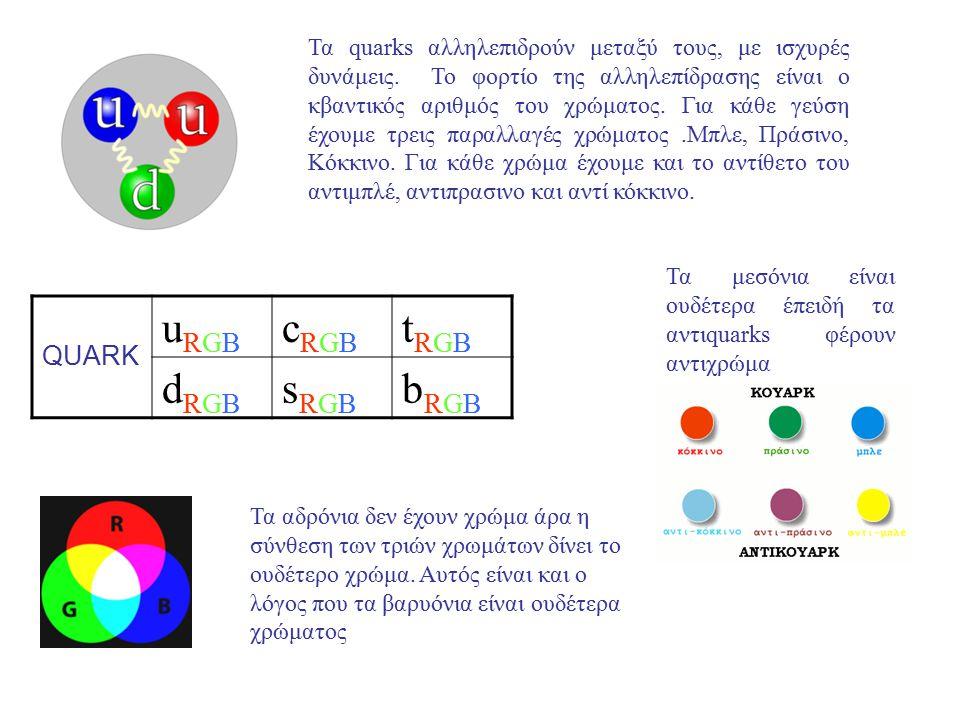 Τα quarks αλληλεπιδρούν μεταξύ τους, με ισχυρές δυνάμεις. Το φορτίο της αλληλεπίδρασης είναι ο κβαντικός αριθμός του χρώματος. Για κάθε γεύση έχουμε τ