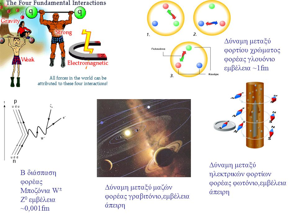 Δύναμη μεταξύ φορτίου χρώματος φορέας γλουόνιο εμβέλεια ~1fm Δύναμη μεταξύ ηλεκτρικών φορτίων φορέας φωτόνιο,εμβέλεια άπειρη Δύναμη μεταξύ μαζών φορέα