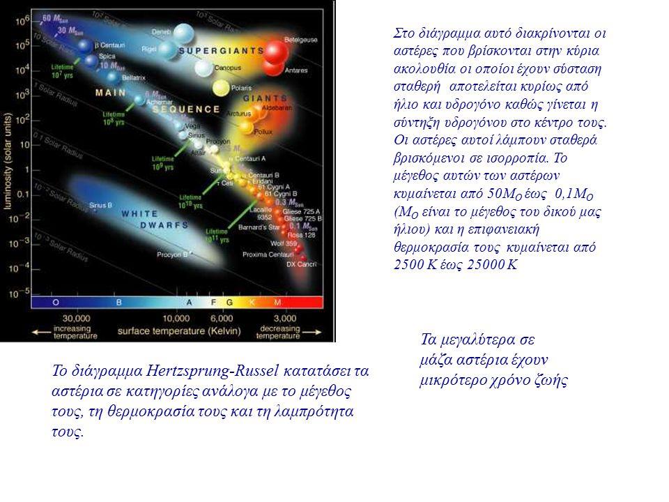 To διάγραμμα Hertzsprung-Russel κατατάσει τα αστέρια σε κατηγορίες ανάλογα με το μέγεθος τους, τη θερμοκρασία τους και τη λαμπρότητα τους. Στο διάγραμ