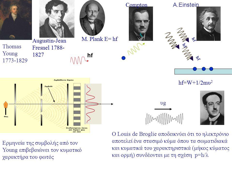 Thomas Young 1773-1829 Ερμηνεία της συμβολής από τον Young επιβεβαιώνει τον κυματικό χαρακτήρα του φωτός O Louis de Broglie αποδεικνύει ότι το ηλεκτρό