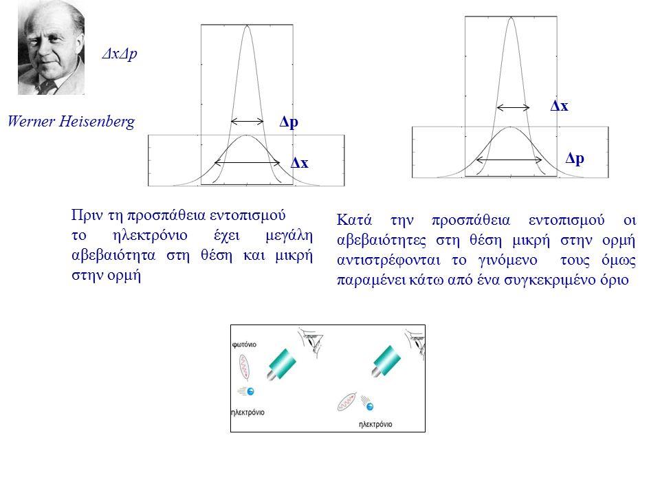 Werner Heisenberg ΔxΔpΔxΔp Πριν τη προσπάθεια εντοπισμού το ηλεκτρόνιο έχει μεγάλη αβεβαιότητα στη θέση και μικρή στην ορμή ΔxΔx ΔpΔp ΔxΔx ΔpΔp Κατά τ
