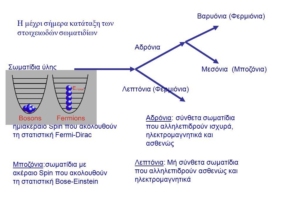 ΣύμβολοΜάζα (Mev)ΦορτίοΣπιν e-e- 0,51½ νeνe ~10 -9 0½ μ105,7½ νμνμ ~10 -8 0½ τ1777½ ντντ ~10 -7 0½ Λεπτόνια Αρχικά είχε υποτεθεί ότι τα νετρίνο είχαν μηδενική μάζα σήμερα έχει αποδειχθεί ότι έχουν μάζα ακόμα όμως δεν έχει προσδιοριστεί η τιμή της.