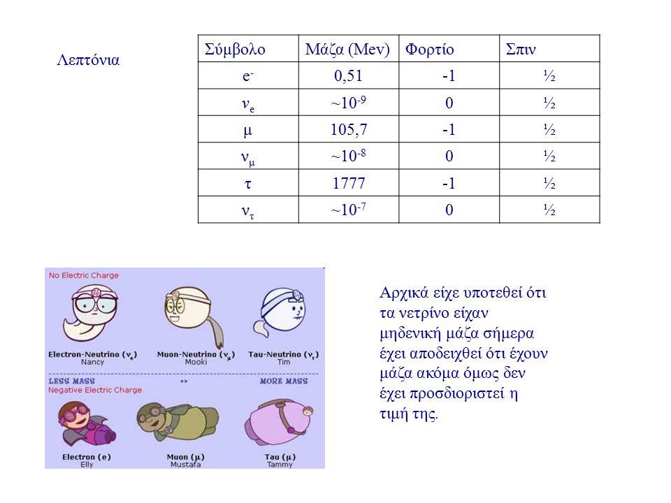 ΣύμβολοΜάζα (Mev)ΦορτίοΣπιν e-e- 0,51½ νeνe ~10 -9 0½ μ105,7½ νμνμ ~10 -8 0½ τ1777½ ντντ ~10 -7 0½ Λεπτόνια Αρχικά είχε υποτεθεί ότι τα νετρίνο είχαν