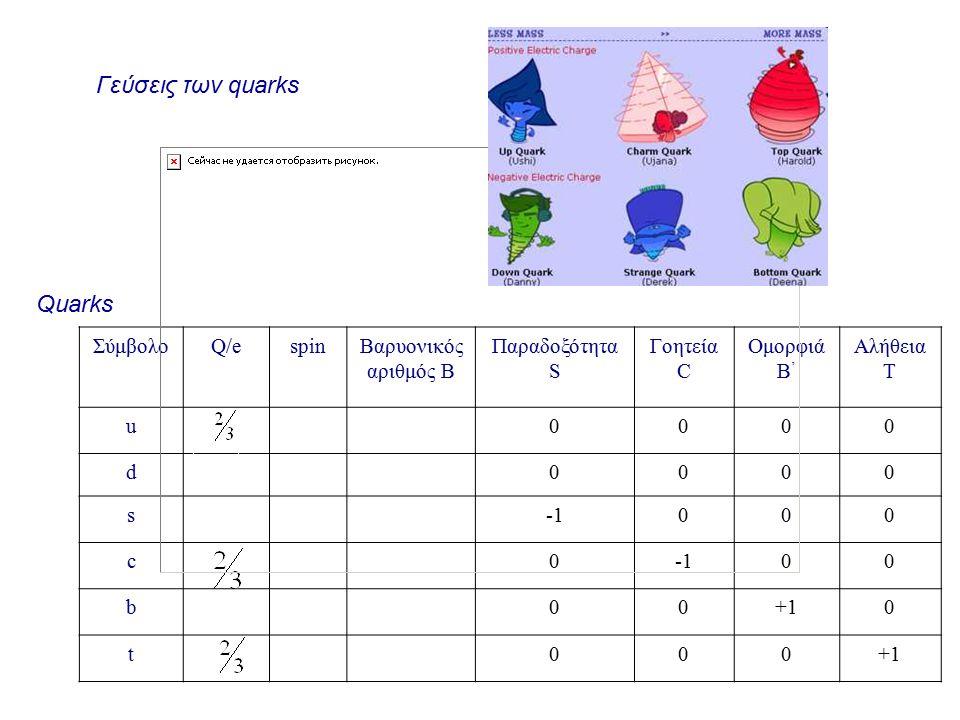 Quarks ΣύμβολοQ/eQ/espinΒαρυονικός αριθμός Β Παραδοξότητα S Γοητεία C Ομορφιά B ' Αλήθεια T u0000 d0000 s000 c0 00 b00+10 t000 Γεύσεις των quarks