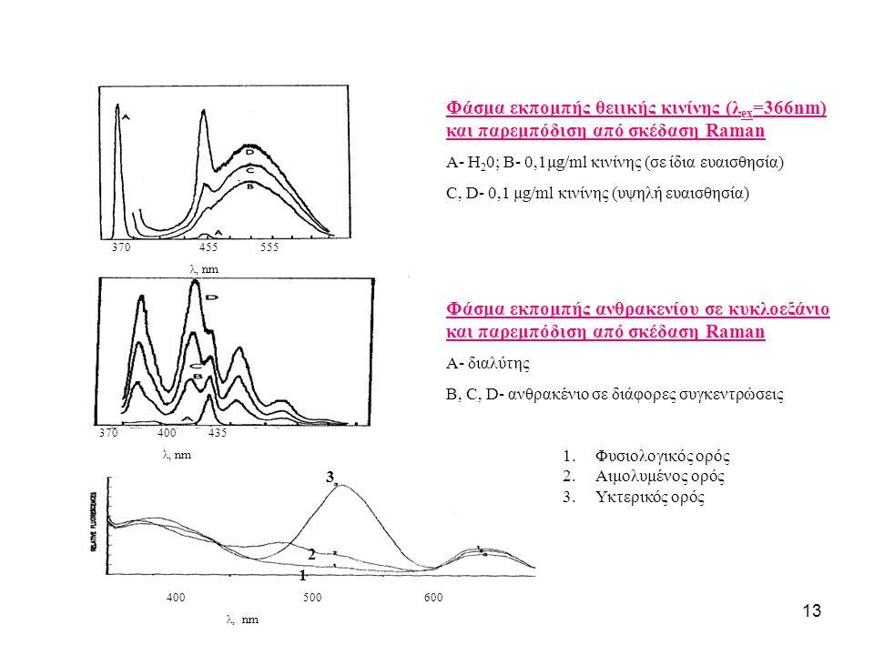 13 370 455 555 λ, nm 370 400 435 λ, nm 400 500 600 λ, nm Φάσμα εκπομπής θειικής κινίνης (λ ex =366nm) και παρεμπόδιση από σκέδαση Raman A- H 2 0; B- 0