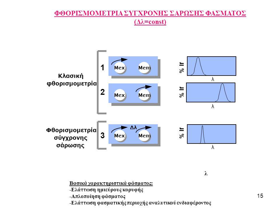 15 λ ΦΘΟΡΙΣΜΟΜΕΤΡΙΑ ΣΥΓΧΡΟΝΗΣ ΣΑΡΩΣΗΣ ΦΑΣΜΑΤΟΣ (Δλ=const) Βασικά χαρακτηριστικά φάσματος: -Ελάττωση ημιεύρους κορυφής -Απλοποίηση φάσματος -Ελάττωση φ