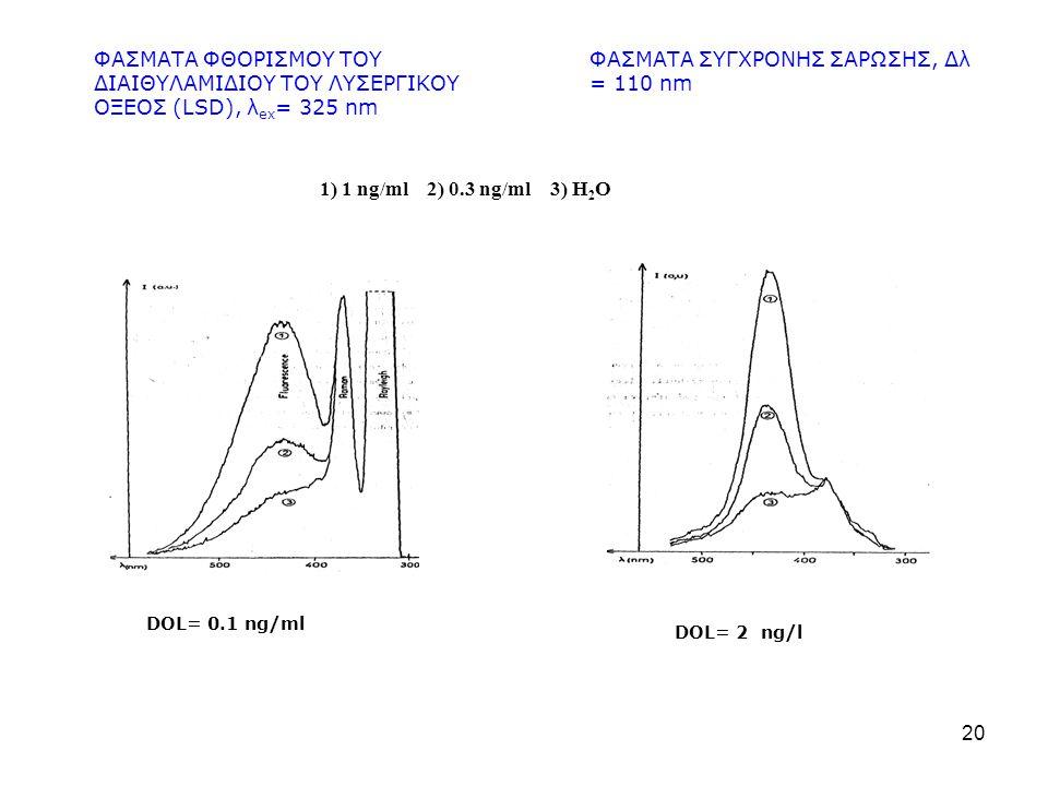 20 ΦΑΣΜΑΤΑ ΦΘΟΡΙΣΜΟΥ ΤΟΥ ΔΙΑΙΘΥΛΑΜΙΔΙΟΥ ΤΟΥ ΛΥΣΕΡΓΙΚΟΥ ΟΞΕΟΣ (LSD), λ ex = 325 nm ΦΑΣΜΑΤΑ ΣΥΓΧΡΟΝΗΣ ΣΑΡΩΣΗΣ, Δλ = 110 nm 1) 1 ng/ml 2) 0.3 ng/ml 3) H