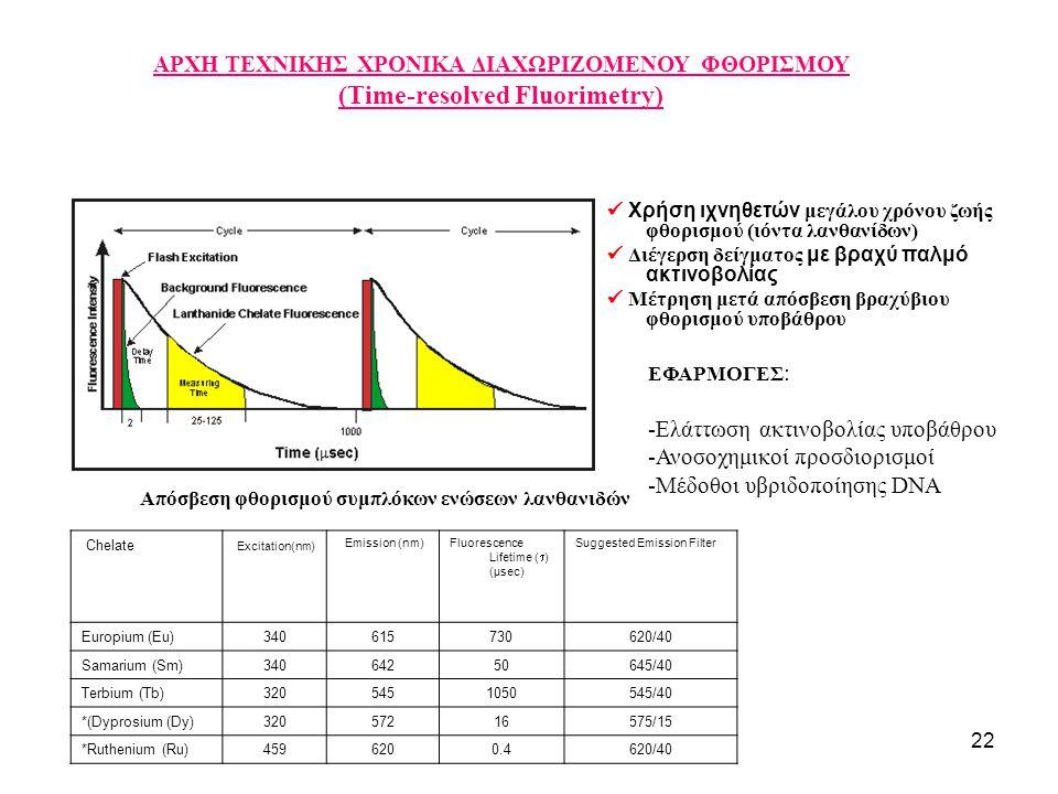 22 ΑΡΧΗ ΤΕΧΝΙΚΗΣ ΧΡΟΝΙΚΑ ΔΙΑΧΩΡΙΖΟΜΕΝΟΥ ΦΘΟΡΙΣΜΟΥ (Time-resolved Fluorimetry) EΦΑΡΜΟΓΕΣ : -Ελάττωση ακτινοβολίας υποβάθρου -Ανοσοχημικοί προσδιορισμοί