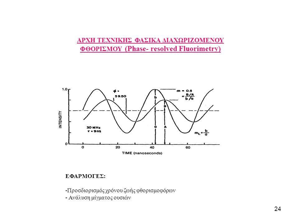 24 ΑΡΧΗ ΤΕΧΝΙΚΗΣ ΦΑΣΙΚΑ ΔΙΑΧΩΡΙΖΟΜΕΝΟΥ ΦΘΟΡΙΣΜΟΥ (Phase- resolved Fluorimetry) EΦΑΡΜΟΓΕΣ: -Προσδιορισμός χρόνου ζωής φθορισμοφόρων - Ανάλυση μίγματος