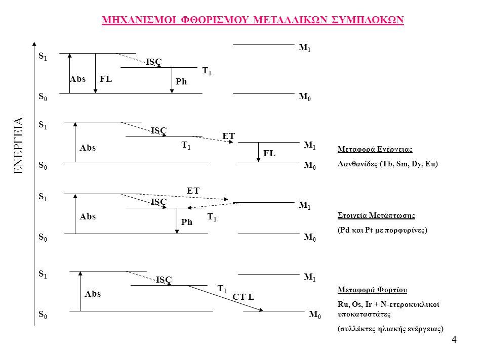 4 M1M1 M0M0 M1M1 M0M0 M1M1 M0M0 S1S1 S0S0 S1S1 S0S0 S1S1 S0S0 ISC ET Ph FL CT-L FL Ph M1M1 M0M0 S1S1 S0S0 Abs Mεταφορά Ενέργειας Λανθανίδες (Τb, Sm, D