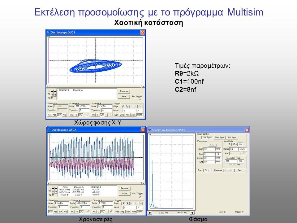 Εκτέλεση προσομοίωσης με το πρόγραμμα Multisim Χαοτική κατάσταση Τιμές παραμέτρων: R9=2kΩ C1=100nf C2=8nf Χώρος φάσης Χ-Υ Χρονοσειρές Φάσμα