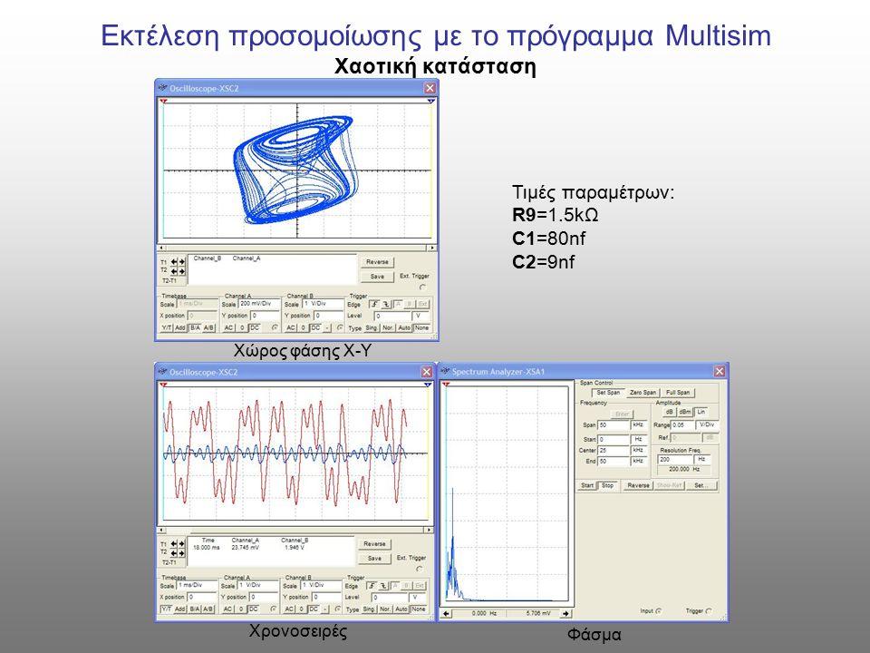 Εκτέλεση προσομοίωσης με το πρόγραμμα Multisim Χαοτική κατάσταση Τιμές παραμέτρων: R9=1.5kΩ C1=80nf C2=9nf Χώρος φάσης Χ-Υ Χρονοσειρές Φάσμα