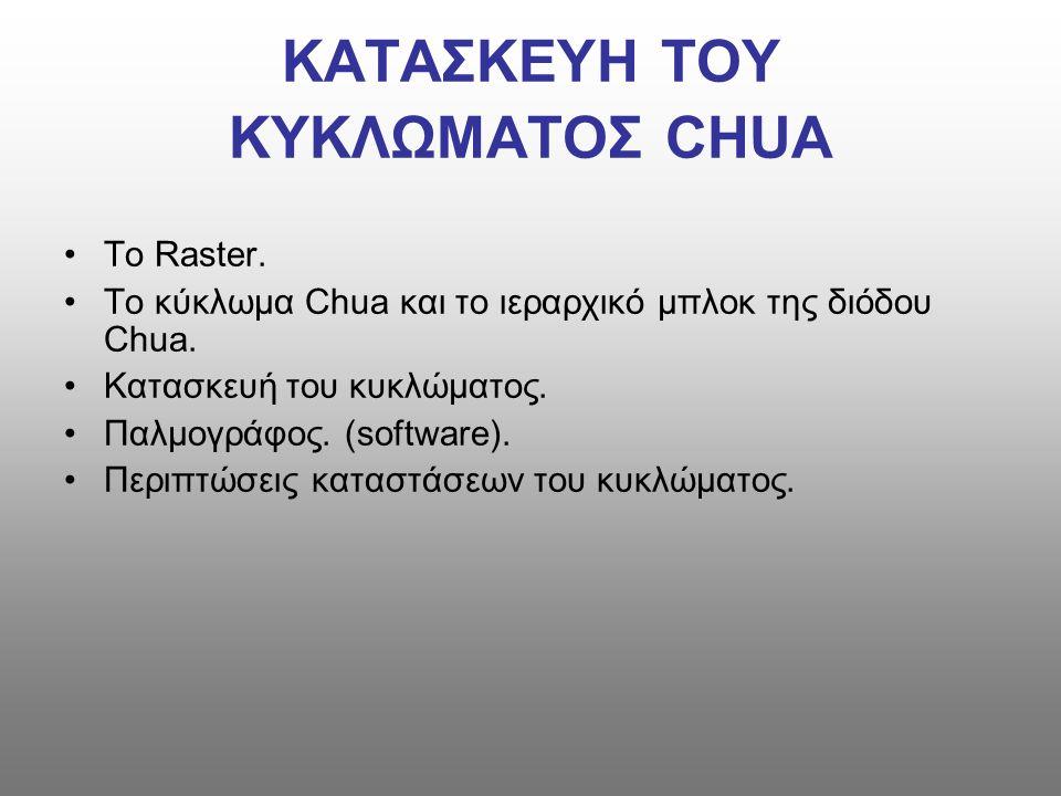 ΚΑΤΑΣΚΕΥΗ ΤΟΥ ΚΥΚΛΩΜΑΤΟΣ CHUA Το Raster.Το κύκλωμα Chua και το ιεραρχικό μπλοκ της διόδου Chua.