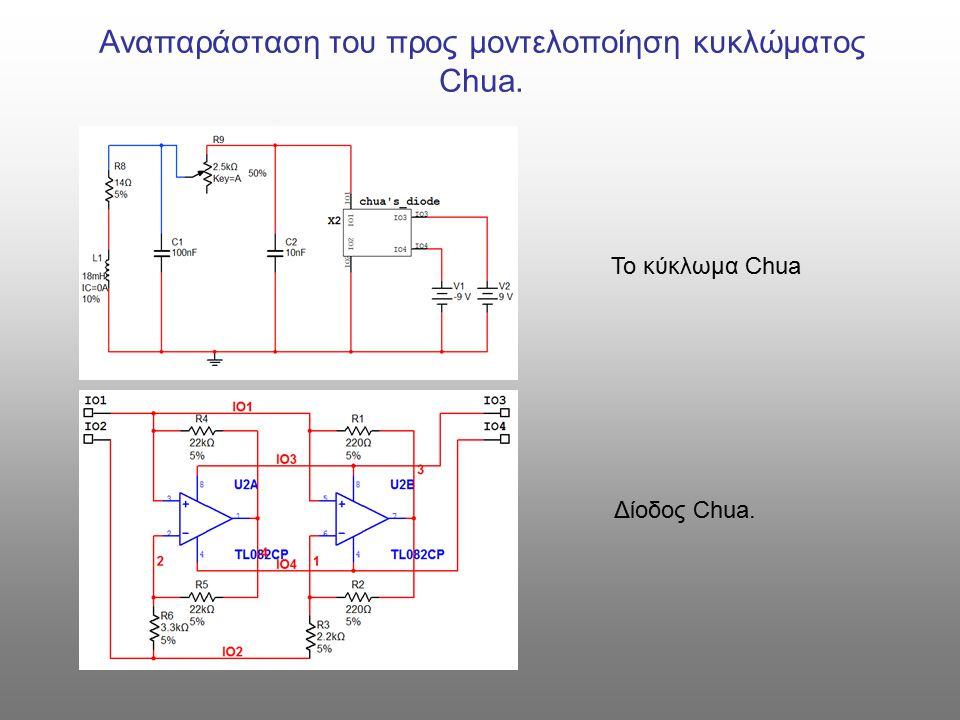 Αναπαράσταση του προς μοντελοποίηση κυκλώματος Chua. Το κύκλωμα Chua Δίοδος Chua.