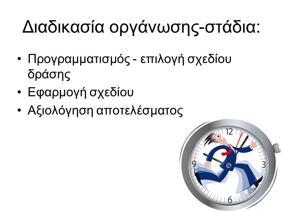 Διαδικασία οργάνωσης-στάδια: Προγραμματισμός - επιλογή σχεδίου δράσης Εφαρμογή σχεδίου Αξιολόγηση αποτελέσματος