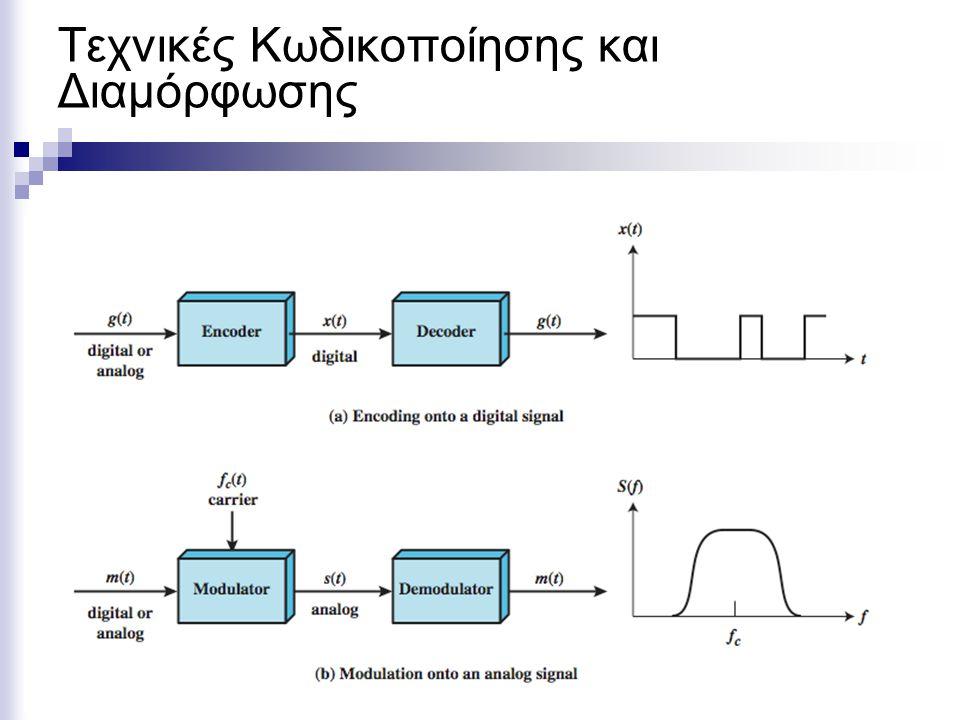 Τεχνικές Κωδικοποίησης και Διαμόρφωσης