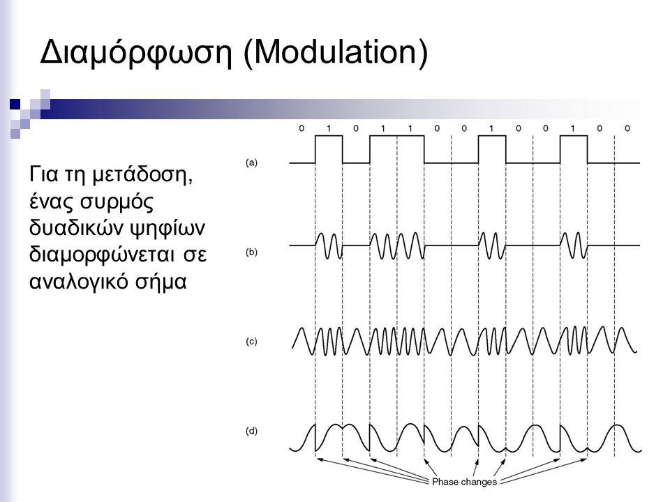Διαμόρφωση (Modulation) Για τη μετάδοση, ένας συρμός δυαδικών ψηφίων διαμορφώνεται σε αναλογικό σήμα