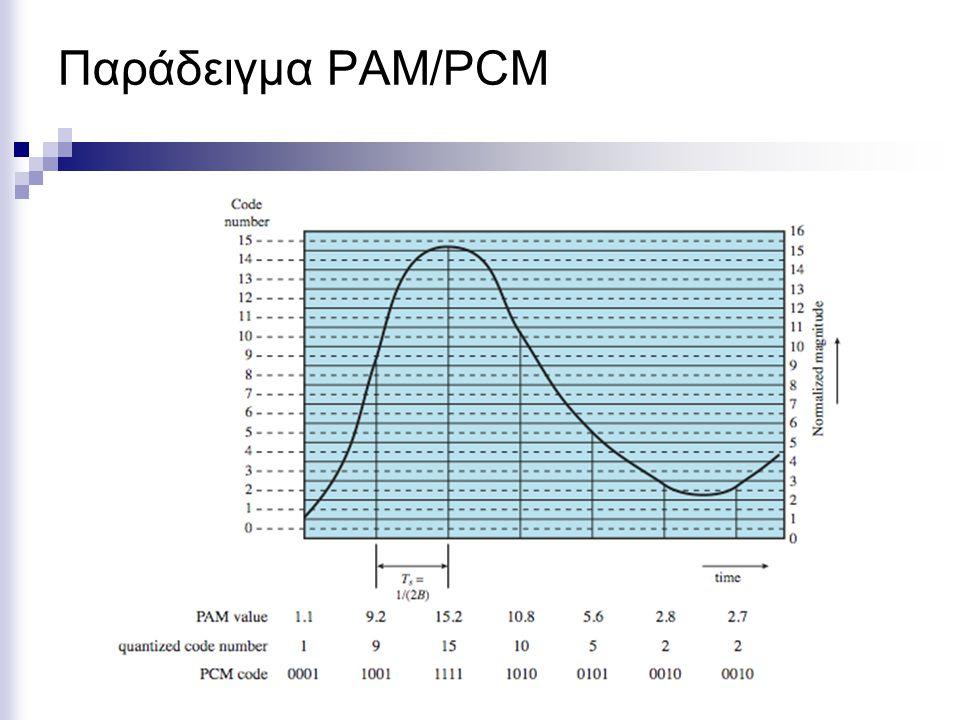 Παράδειγμα PAM/PCM