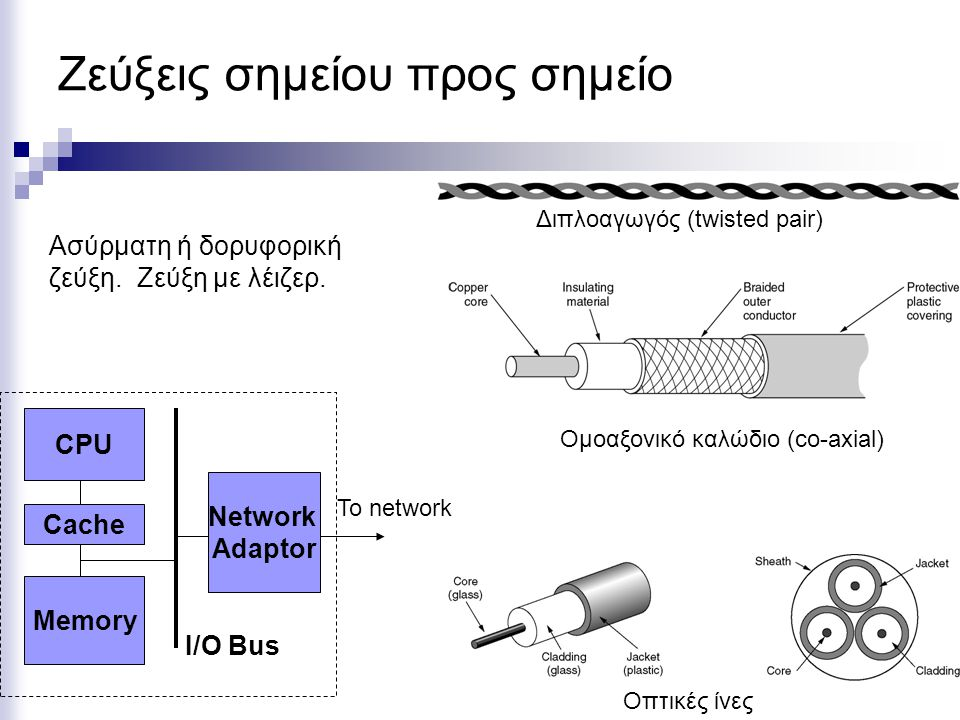 Ζεύξεις σημείου προς σημείο CPU Cache Memory Network Adaptor I/O Bus To network Διπλοαγωγός (twisted pair) Ομοαξονικό καλώδιο (co-axial) Οπτικές ίνες
