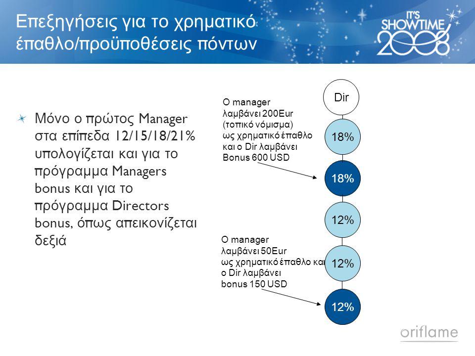 Ε π εξηγήσεις για το χρηματικό έ π αθλο /π ροϋ π οθέσεις π όντων Μόνο ο π ρώτος Manager στα ε π ί π εδα 12/15/18/21% υ π ολογίζεται και για το π ρόγραμμα Managers bonus και για το π ρόγραμμα Directors bonus, ό π ως α π εικονίζεται δεξιά Dir 18% 12% Ο manager λαμβάνει 200Eur (τοπικό νόμισμα) ως χρηματικό έπαθλο και ο Dir λαμβάνει Bonus 600 USD Ο manager λαμβάνει 50Eur ως χρηματικό έπαθλο και ο Dir λαμβάνει bonus 150 USD