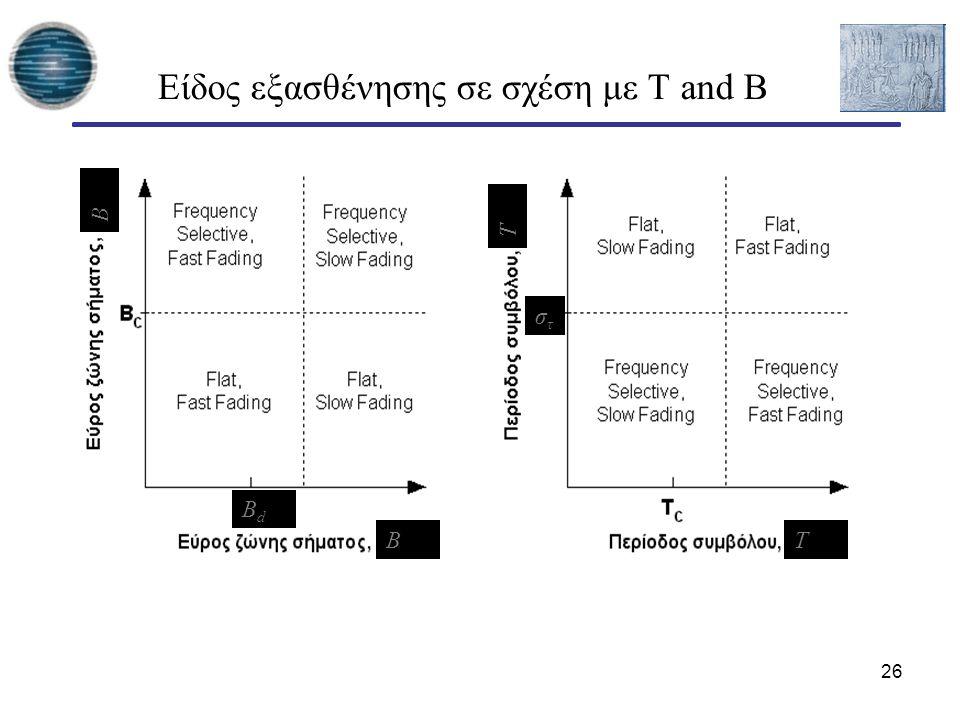 26 Είδος εξασθένησης σε σχέση με T and B BT B T BdBd στστ