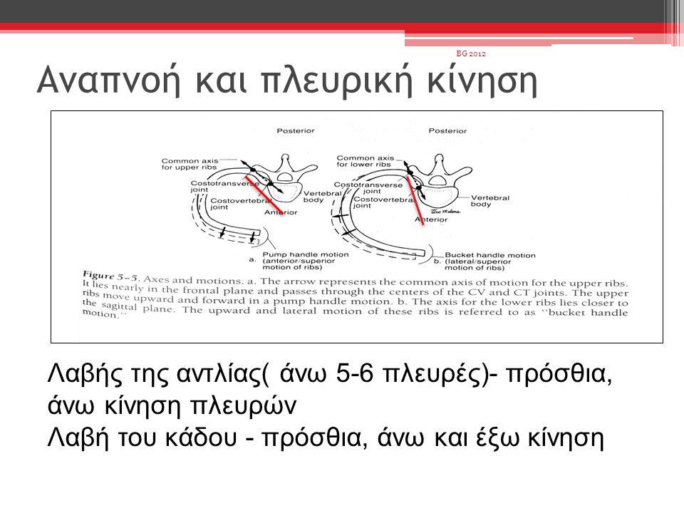 Αναπνοή και πλευρική κίνηση Λαβής της αντλίας( άνω 5-6 πλευρές)- πρόσθια, άνω κίνηση πλευρών Λαβή του κάδου - πρόσθια, άνω και έξω κίνηση BG 2012