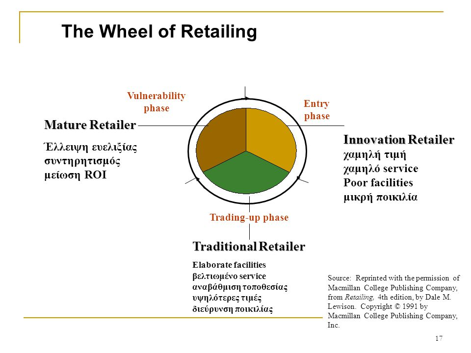 The Wheel of Retailing Mature Retailer Έλλειψη ευελιξίας συντηρητισμός μείωση ROI Innovation Retailer Innovation Retailer χαμηλή τιμή χαμηλό service Poor facilities μικρή ποικιλία Traditional Retailer Elaborate facilities βελτιωμένο service αναβάθμιση τοποθεσίας υψηλότερες τιμές διεύρυνση ποικιλίας Source: Reprinted with the permission of Macmillan College Publishing Company, from Retailing, 4th edition, by Dale M.