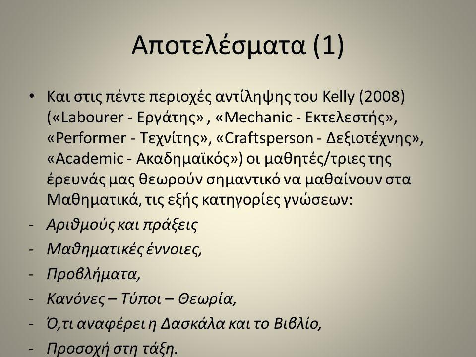 Αποτελέσματα (1) Και στις πέντε περιοχές αντίληψης του Kelly (2008) («Labourer - Εργάτης», «Mechanic - Εκτελεστής», «Performer - Τεχνίτης», «Craftsper