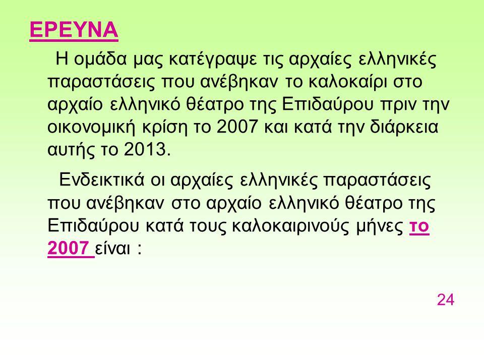 ΕΡΕΥΝΑ Η ομάδα μας κατέγραψε τις αρχαίες ελληνικές παραστάσεις που ανέβηκαν το καλοκαίρι στο αρχαίο ελληνικό θέατρο της Επιδαύρου πριν την οικονομική