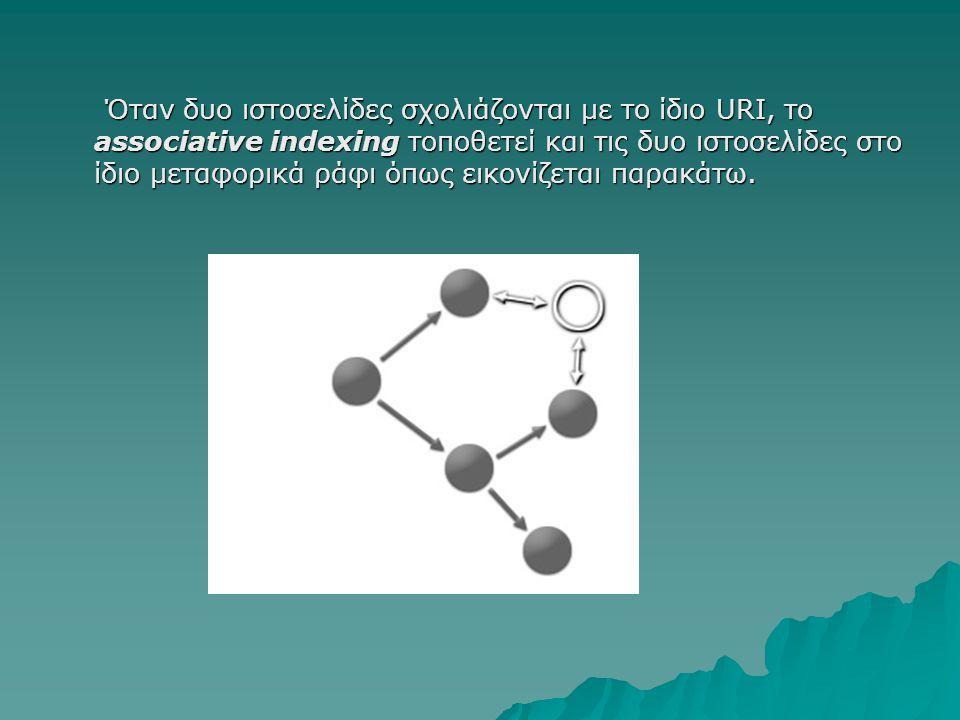 Όταν δυο ιστοσελίδες σχολιάζονται με το ίδιο URI, το associative indexing τοποθετεί και τις δυο ιστοσελίδες στο ίδιο μεταφορικά ράφι όπως εικονίζεται