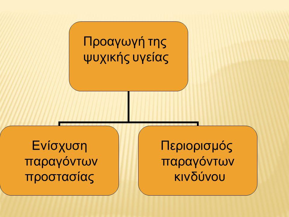 Προαγωγή της ψυχικής υγείας Ενίσχυση παραγόντων προστασίας Περιορισμός παραγόντων κινδύνου