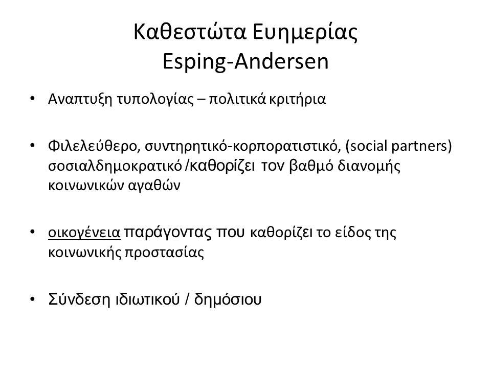 Καθεστώτα Ευημερίας Esping-Andersen Αναπτυξη τυπολογίας – πολιτικά κριτήρια Φιλελεύθερο, συντηρητικό-κορπορατιστικό, (social partners) σοσιαλδημοκρατικό /καθορίζει τον β αθμό διανομής κοινωνικών αγαθών οικογένεια παράγοντας που καθορίζ ει το είδος της κοινωνικής προστασίας Σύνδεση ιδιωτικού / δημόσιου