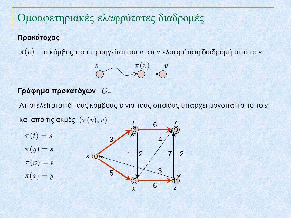 Ομοαφετηριακές ελαφρύτατες διαδρομές TexPoint fonts used in EMF. Read the TexPoint manual before you delete this box.: AA A AA A A Προκάτοχος Γράφημα
