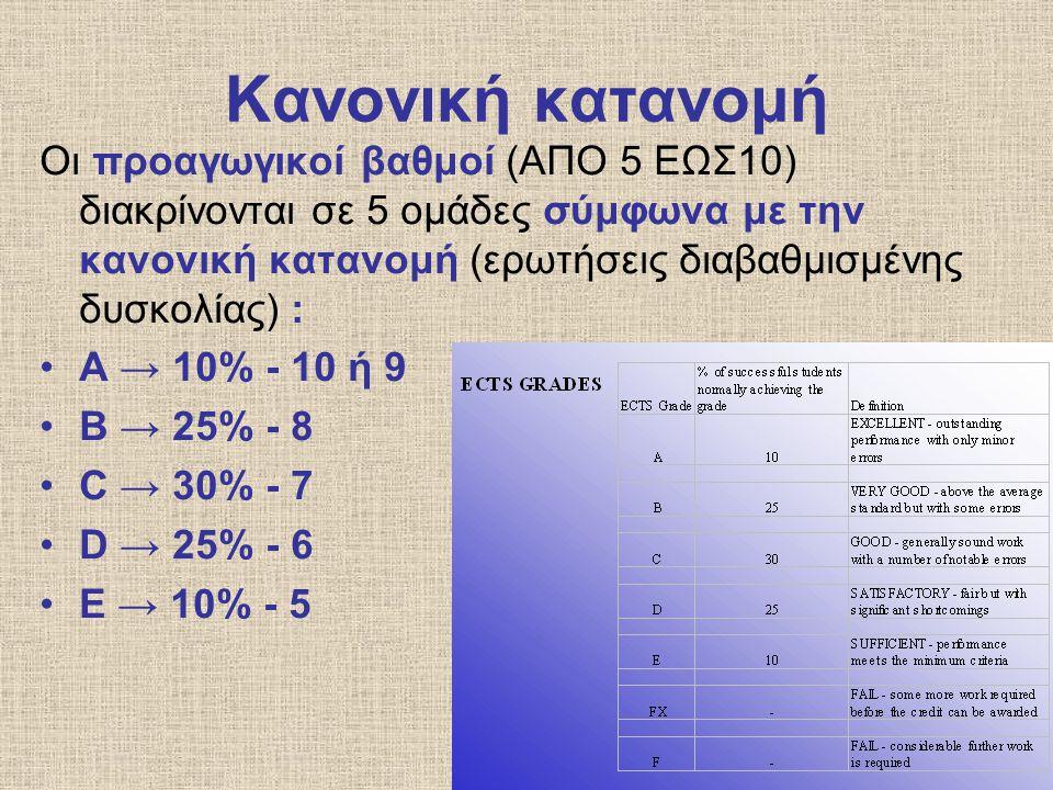 Κανονική κατανομή Οι προαγωγικοί βαθμοί (ΑΠΟ 5 ΕΩΣ10) διακρίνονται σε 5 ομάδες σύμφωνα με την κανονική κατανομή (ερωτήσεις διαβαθμισμένης δυσκολίας) :
