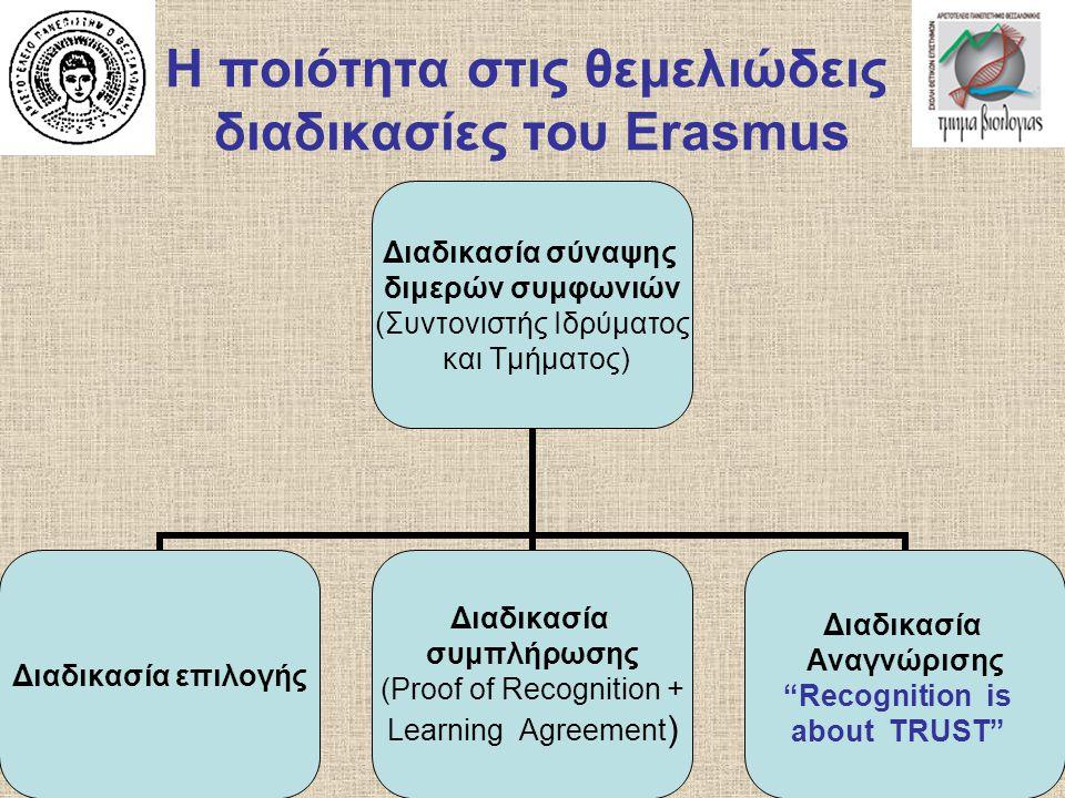 Η ποιότητα στις θεμελιώδεις διαδικασίες του Erasmus Διαδικασία σύναψης διμερών συμφωνιών (Συντονιστής Ιδρύματος και Τμήματος) Διαδικασία επιλογής Διαδ