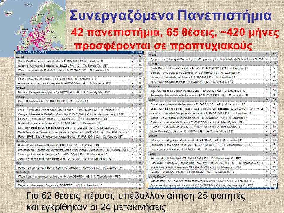 Συνεργαζόμενα Πανεπιστήμια Για 62 θέσεις πέρυσι, υπέβαλλαν αίτηση 25 φοιτητές και εγκρίθηκαν οι 24 μετακινήσεις 42 πανεπιστήμια, 65 θέσεις, ~420 μήνες