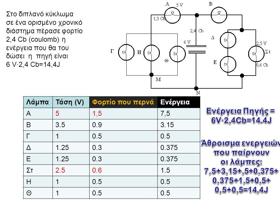 Στο διπλανό κύκλωμα σε ένα ορισμένο χρονικό διάστημα πέρασε φορτίο 2,4 Cb (coulomb) η ενέργεια που θα του δώσει η πηγή είναι 6 V·2,4 Cb=14,4J ΛάμπαΤάση (V)Φορτίο που περνάΕνέργεια Α51,57,5 Β3.50.93.15 Γ10.5 Δ1.250.30.375 Ε1.250.30.375 Στ2.50.61.5 Η10.5 Θ1