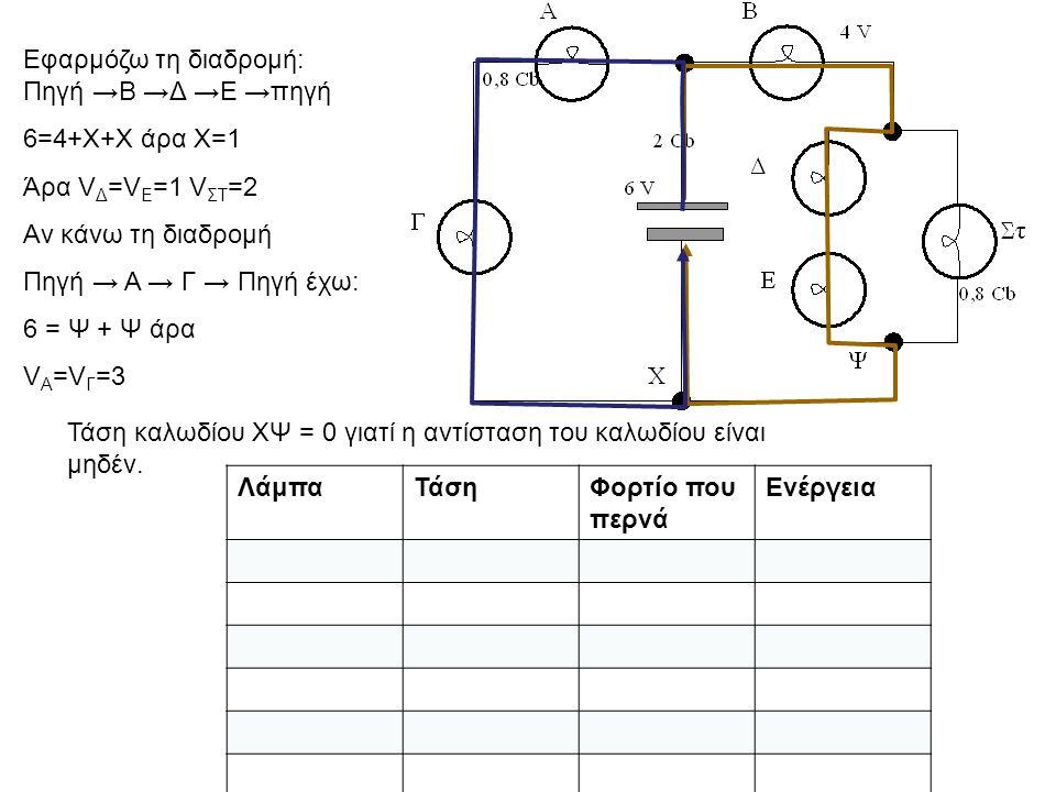 Εφαρμόζω τη διαδρομή: Πηγή →Β →Δ →Ε →πηγή 6=4+Χ+Χ άρα Χ=1 Άρα V Δ =V E =1 V ΣΤ =2 Αν κάνω τη διαδρομή Πηγή → Α → Γ → Πηγή έχω: 6 = Ψ + Ψ άρα V Α =V Γ =3 Τάση καλωδίου ΧΨ = 0 γιατί η αντίσταση του καλωδίου είναι μηδέν.