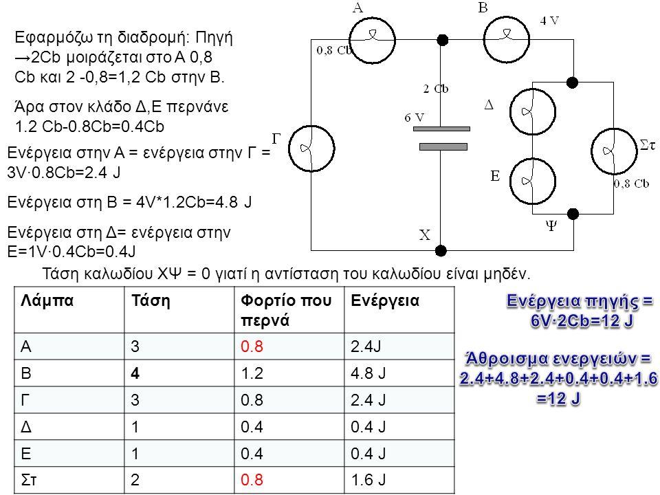 Β Α Δ Γ Ε Στ Π Διακόπτης Ρ Τ β) Αν ξεβιδωθεί η Στ πώς θα μεταβληθούν οι λαμπρότητες των άλλων λαμπών Οι έχουν ως συνδυασμός ίση αντίσταση με το συνδυασμό Β,Γ και αυτός μικρότερη από την Α Άρα Οι Δ,Ε, έχουν ως συνδυασμός ίση τάση με το συνδυασμό Β,Γ και αυτός μικρότερη από την Α
